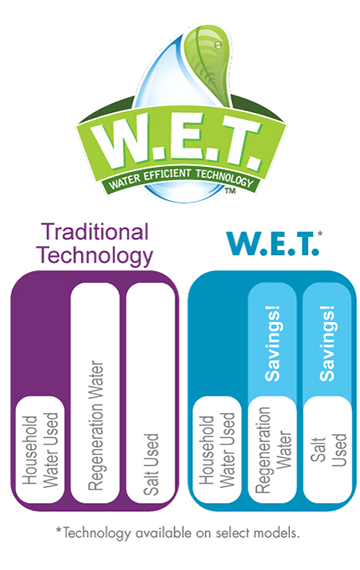 WET Water Effecient Technology Chart